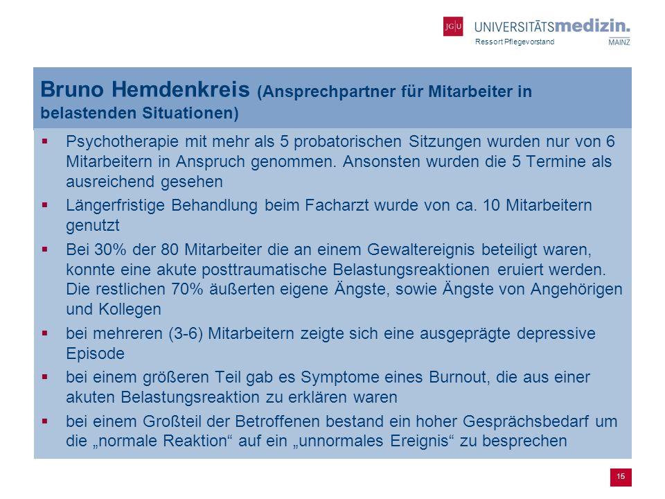 Ressort Pflegevorstand Bruno Hemdenkreis (Ansprechpartner für Mitarbeiter in belastenden Situationen) Psychotherapie mit mehr als 5 probatorischen Sit