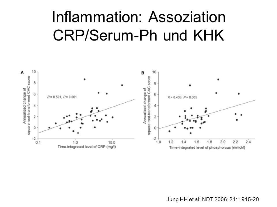 Inflammation: Assoziation CRP/Serum-Ph und KHK Jung HH et al; NDT 2006; 21: 1915-20