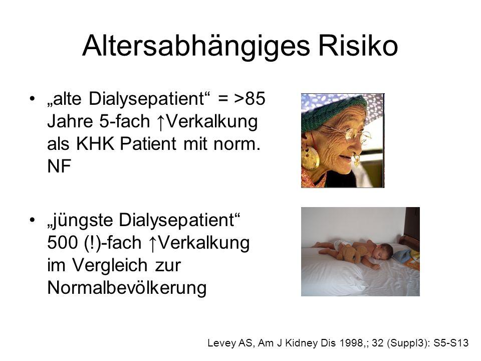 Altersabhängiges Risiko alte Dialysepatient = >85 Jahre 5-fach Verkalkung als KHK Patient mit norm. NF jüngste Dialysepatient 500 (!)-fach Verkalkung