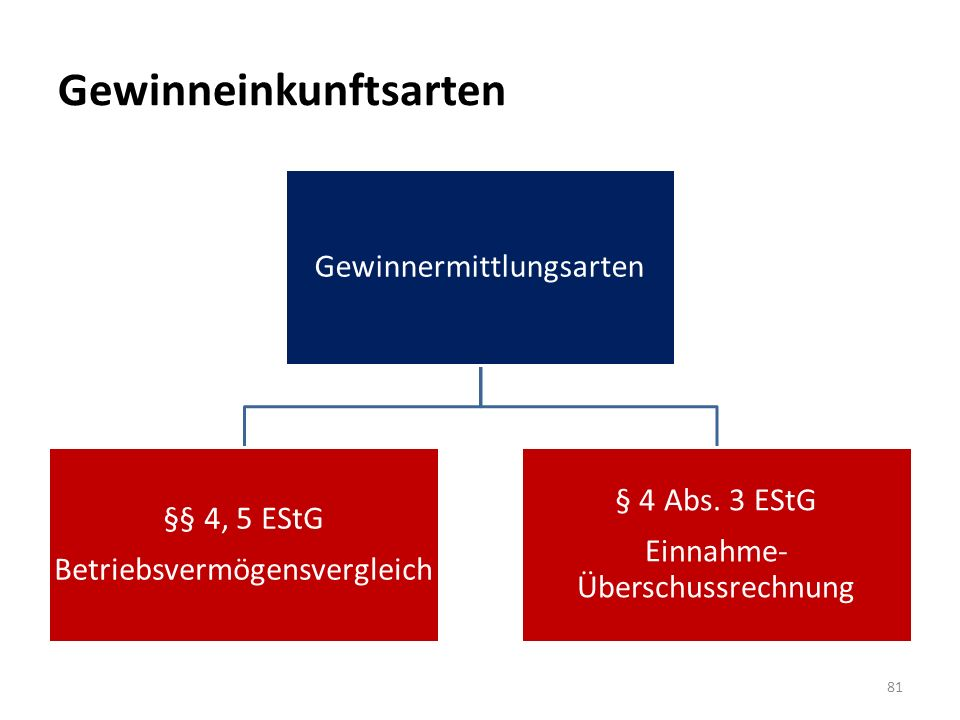 Gewinneinkunftsarten Gewinnermittlungsarten §§ 4, 5 EStG Betriebsvermögensvergleich § 4 Abs. 3 EStG Einnahme- Überschussrechnung 81