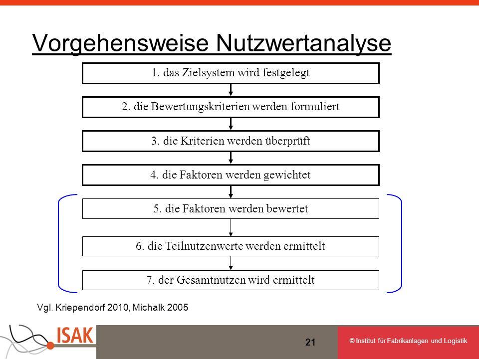 © Institut für Fabrikanlagen und Logistik 21 Vorgehensweise Nutzwertanalyse 1. das Zielsystem wird festgelegt 2. die Bewertungskriterien werden formul