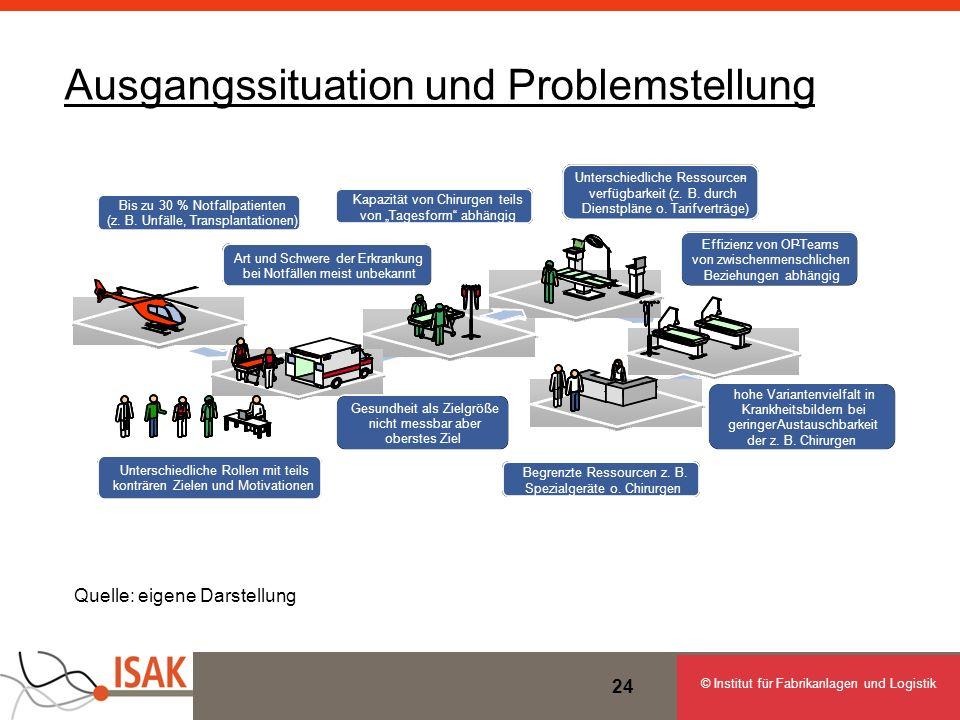 © Institut für Fabrikanlagen und Logistik 24 Ausgangssituation und Problemstellung Quelle: eigene Darstellung Bis zu 30 % Notfallpatienten (z. B. Unfä
