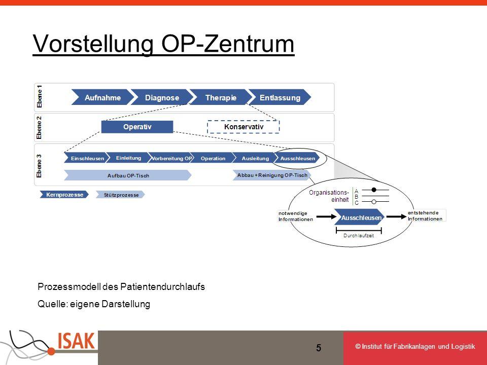 © Institut für Fabrikanlagen und Logistik 5 Vorstellung OP-Zentrum Prozessmodell des Patientendurchlaufs Quelle: eigene Darstellung