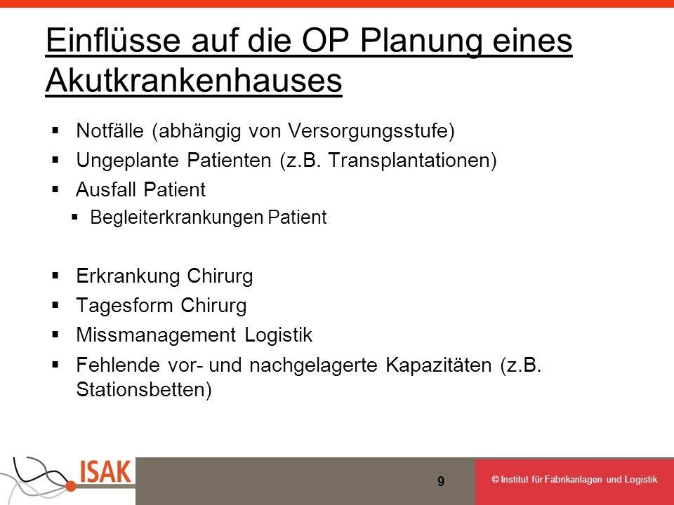 © Institut für Fabrikanlagen und Logistik Einflüsse auf die OP Planung eines Akutkrankenhauses Notfälle (abhängig von Versorgungsstufe) Ungeplante Pat
