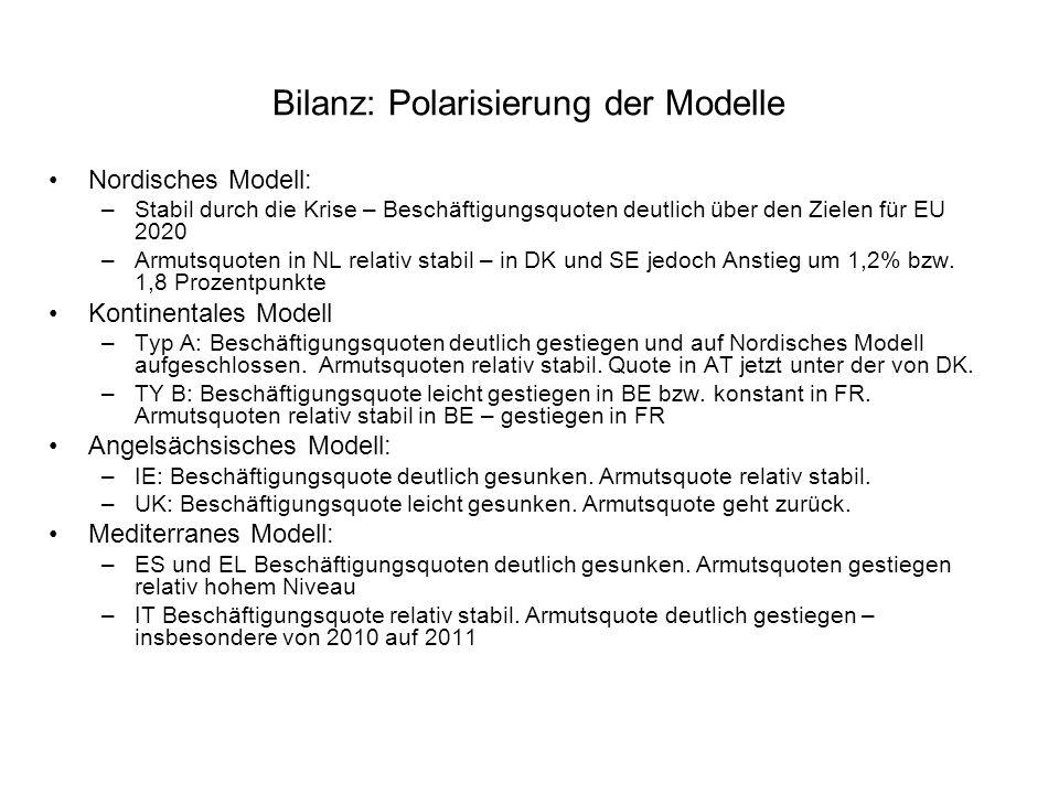 Bilanz: Polarisierung der Modelle Nordisches Modell: –Stabil durch die Krise – Beschäftigungsquoten deutlich über den Zielen für EU 2020 –Armutsquoten in NL relativ stabil – in DK und SE jedoch Anstieg um 1,2% bzw.