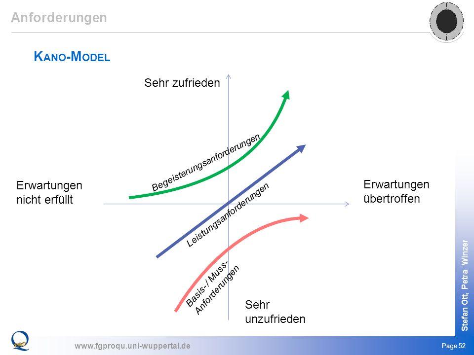 www.fgproqu.uni-wuppertal.de Stefan Ott, Petra Winzer Page 52 K ANO -M ODEL Erwartungen übertroffen Erwartungen nicht erfüllt Sehr zufrieden Sehr unzu