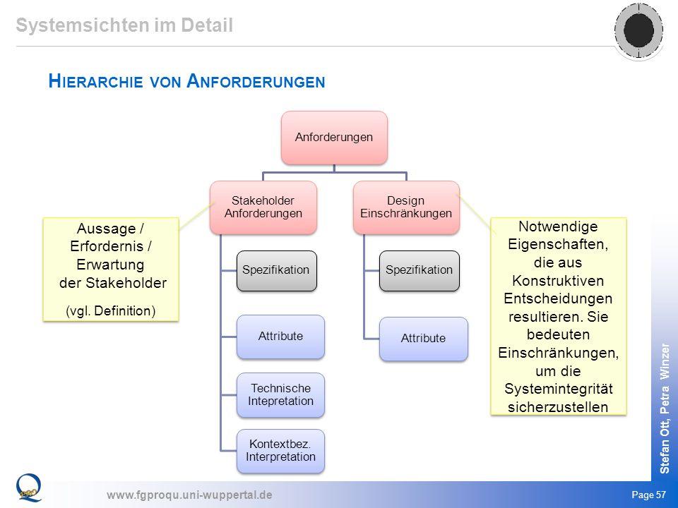 www.fgproqu.uni-wuppertal.de Stefan Ott, Petra Winzer Page 57 H IERARCHIE VON A NFORDERUNGEN Systemsichten im Detail Anforderungen Stakeholder Anforde