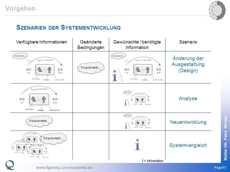 www.fgproqu.uni-wuppertal.de Stefan Ott, Petra Winzer Page 67 S ZENARIEN DER S YSTEMENTWICKLUNG Vorgehen Verfügbare InformationenGeänderte Bedingungen