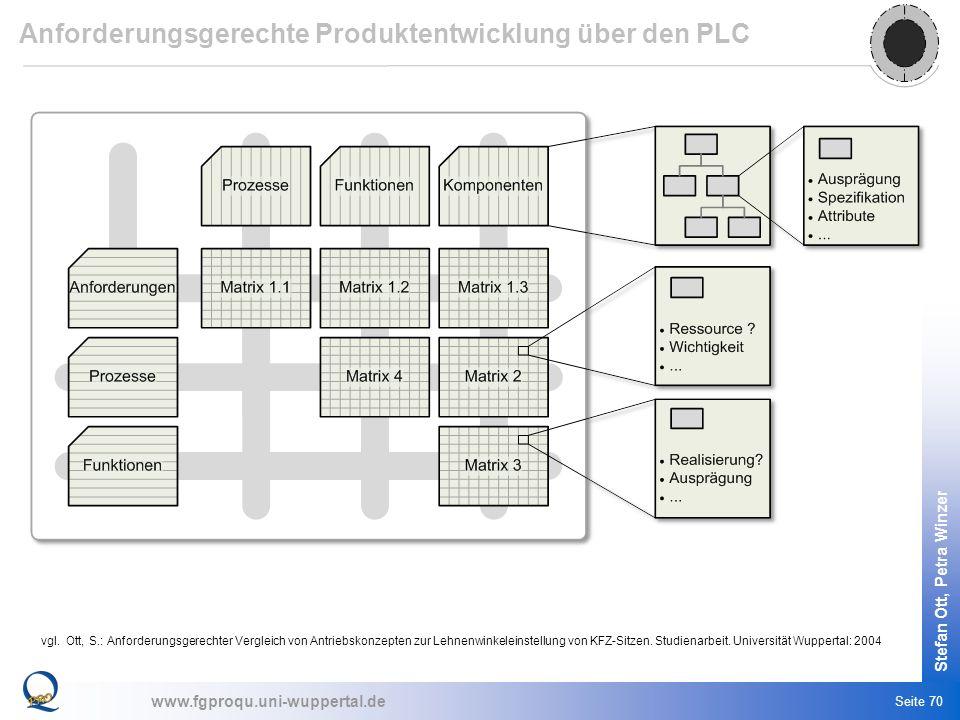 www.fgproqu.uni-wuppertal.de Stefan Ott, Petra Winzer Seite 70 vgl. Ott, S.: Anforderungsgerechter Vergleich von Antriebskonzepten zur Lehnenwinkelein