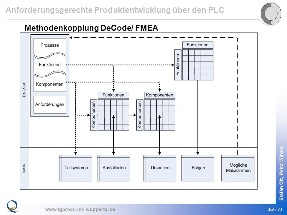 www.fgproqu.uni-wuppertal.de Stefan Ott, Petra Winzer Seite 73 Anforderungsgerechte Produktentwicklung über den PLC Methodenkopplung DeCode/ FMEA