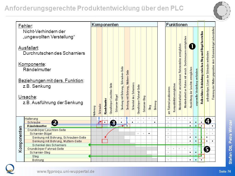 www.fgproqu.uni-wuppertal.de Stefan Ott, Petra Winzer Seite 74 Fehler: Nicht-Verhindern der ungewollten Verstellung Ausfallart: Durchrutschen des Scha