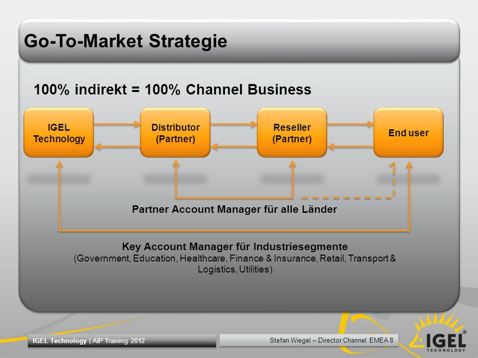 Stefan Wiegel – Director Channel EMEA 8 IGEL Technology | AIP Training 2012 Go-To-Market Strategie IGEL Technology Distributor (Partner) Reseller (Par