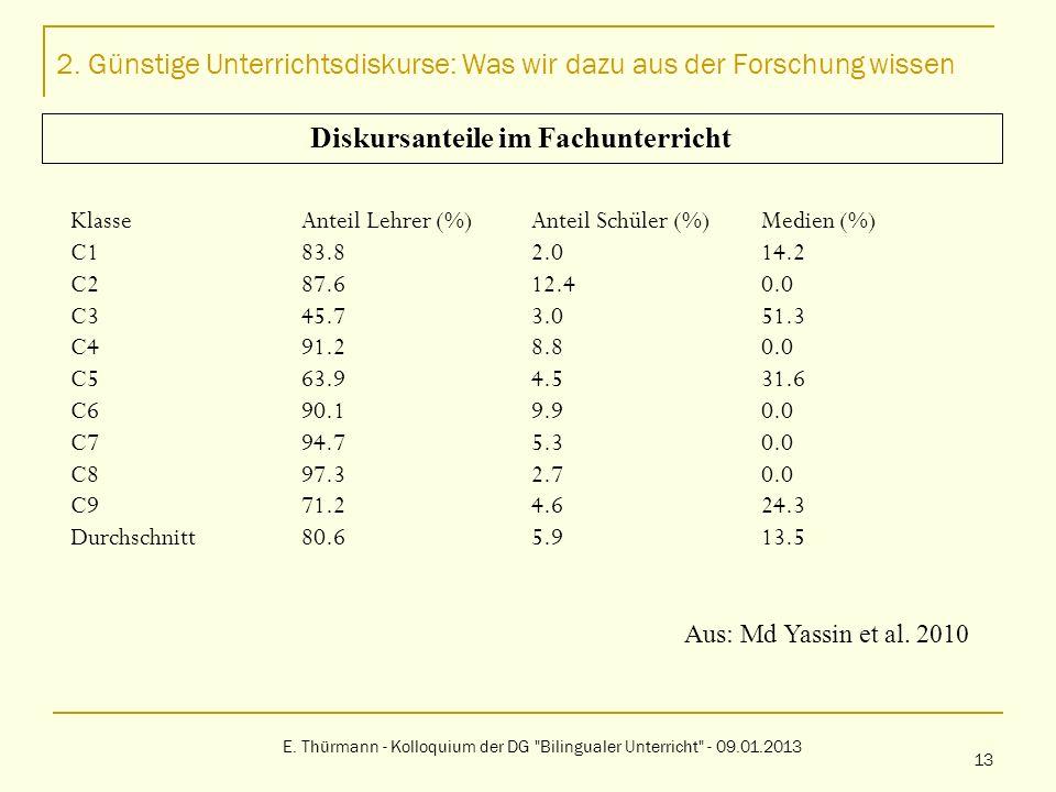 2. Günstige Unterrichtsdiskurse: Was wir dazu aus der Forschung wissen E. Thürmann - Kolloquium der DG