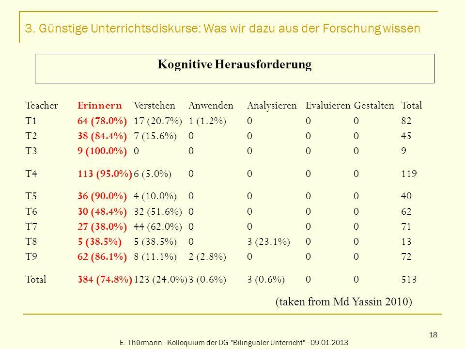 3. Günstige Unterrichtsdiskurse: Was wir dazu aus der Forschung wissen E. Thürmann - Kolloquium der DG