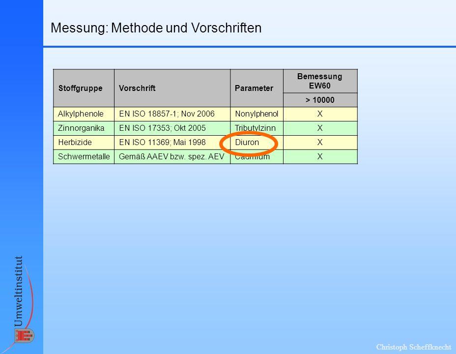 Christoph Scheffknecht Messung: Methode und Vorschriften StoffgruppeVorschriftParameter Bemessung EW60 > 10000 AlkylphenoleEN ISO 18857-1; Nov 2006Non