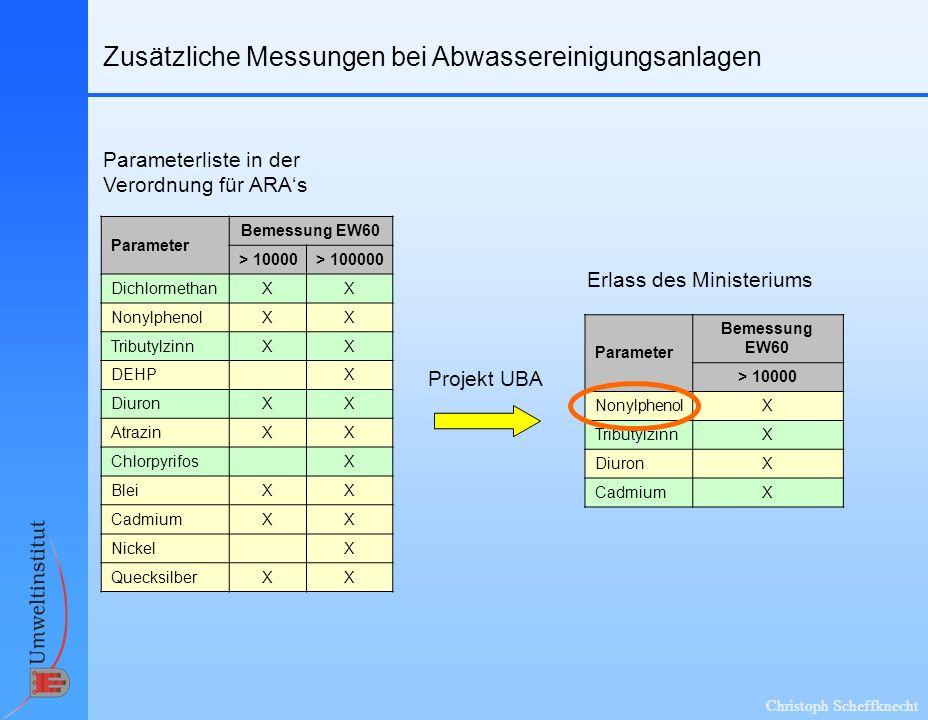 Christoph Scheffknecht Zusätzliche Messungen bei Abwassereinigungsanlagen Parameter Bemessung EW60 > 10000 NonylphenolX TributylzinnX DiuronX CadmiumX