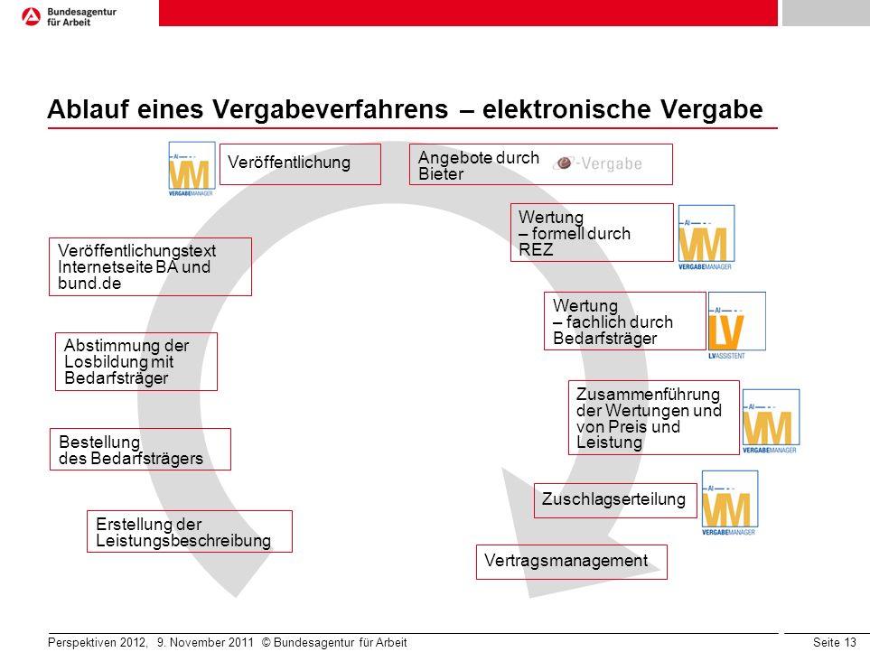 Seite 13 Perspektiven 2012, 9. November 2011 © Bundesagentur für Arbeit Ablauf eines Vergabeverfahrens – elektronische Vergabe Bestellung des Bedarfst