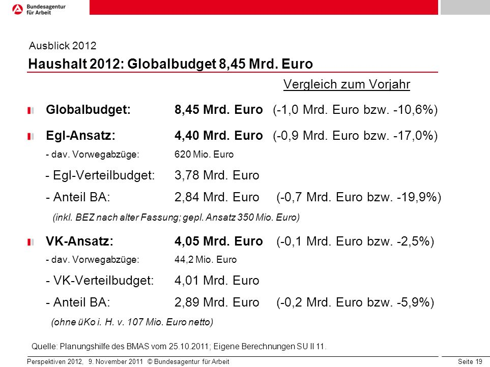 Seite 19 Haushalt 2012: Globalbudget 8,45 Mrd. Euro Vergleich zum Vorjahr Globalbudget: 8,45 Mrd. Euro (-1,0 Mrd. Euro bzw. -10,6%) Egl-Ansatz: 4,40 M