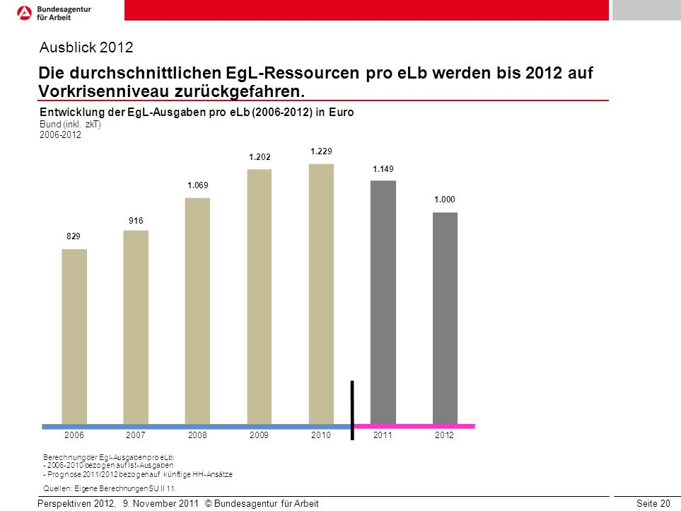 Seite 20 Die durchschnittlichen EgL-Ressourcen pro eLb werden bis 2012 auf Vorkrisenniveau zurückgefahren. Ausblick 2012 Perspektiven 2012, 9. Novembe