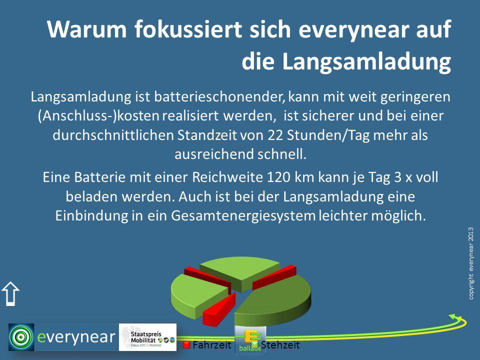 copyright everynear 2013 Warum fokussiert sich everynear auf die Langsamladung Langsamladung ist batterieschonender, kann mit weit geringeren (Anschluss-)kosten realisiert werden, ist sicherer und bei einer durchschnittlichen Standzeit von 22 Stunden/Tag mehr als ausreichend schnell.