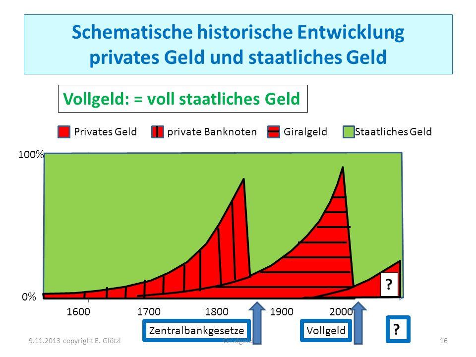 Schematische historische Entwicklung privates Geld und staatliches Geld 1600 1700 1800 1900 2000 100% 0% Privates Geld private Banknoten GiralgeldStaa