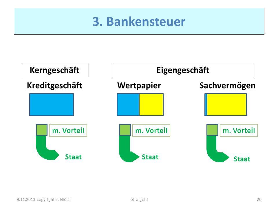 3. Bankensteuer Staat Kreditgeschäft m. Vorteil WertpapierSachvermögen KerngeschäftEigengeschäft 9.11.2013 copyright E. Glötzl20Giralgeld