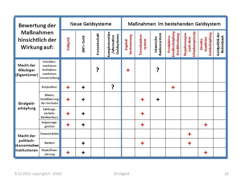 9.11.2013 copyright E. GlötzlGiralgeld24 Bewertung der Maßnahmen hinsichtlich der Wirkung auf: Neue GeldsystemeMaßnahmen im bestehenden Geldsystem Vol