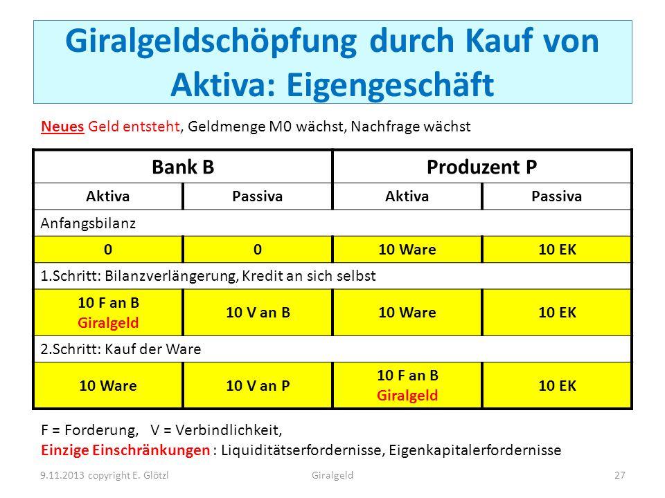 Giralgeldschöpfung durch Kauf von Aktiva: Eigengeschäft Bank BProduzent P AktivaPassivaAktivaPassiva Anfangsbilanz 0010 Ware10 EK 1.Schritt: Bilanzver
