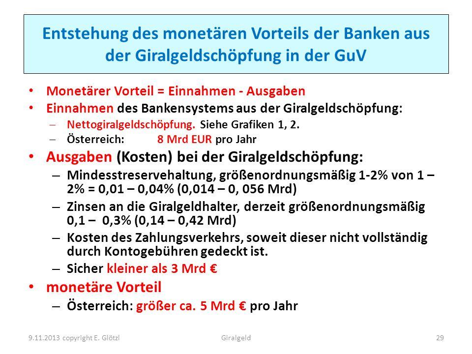 Entstehung des monetären Vorteils der Banken aus der Giralgeldschöpfung in der GuV Monetärer Vorteil = Einnahmen - Ausgaben Einnahmen des Bankensystem