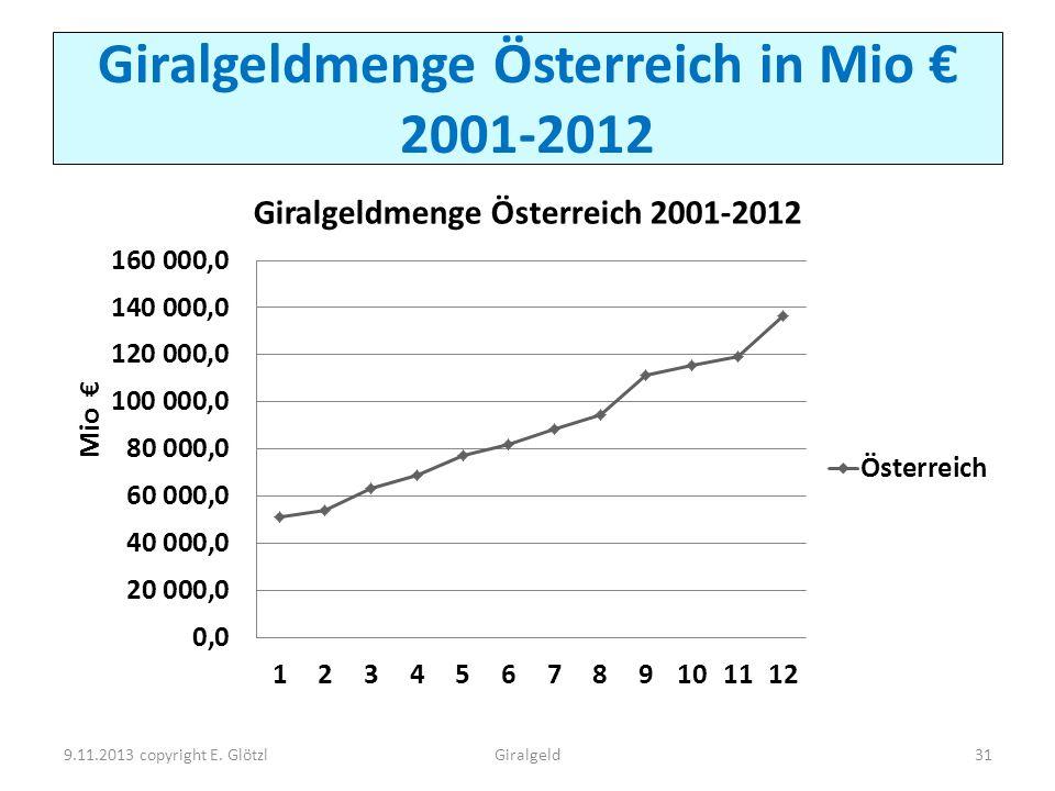 Giralgeldmenge Österreich in Mio 2001-2012 9.11.2013 copyright E. Glötzl31Giralgeld
