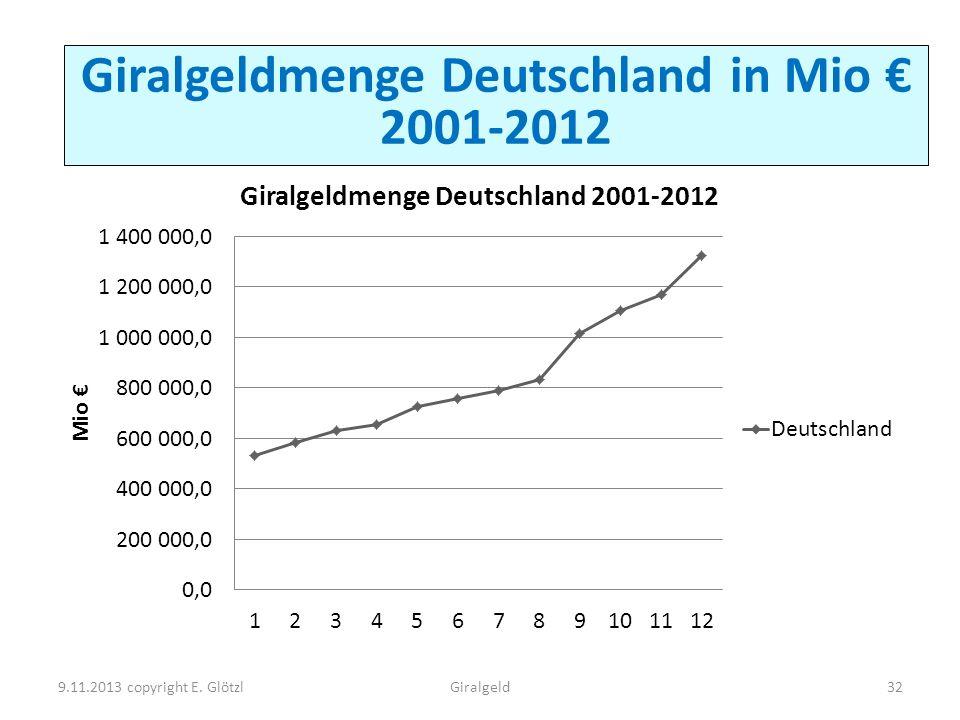Gira Giralgeldmenge Deutschland in Mio 2001-2012 9.11.2013 copyright E. Glötzl32Giralgeld