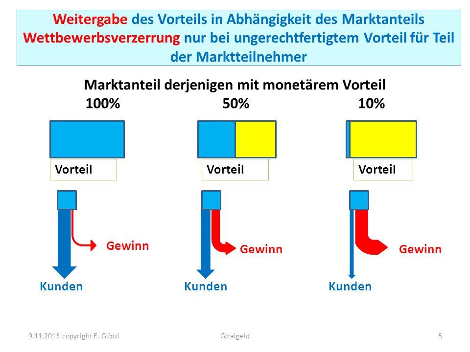 Gewinn Vorteil 9.11.2013 copyright E. Glötzl5Giralgeld Vorteil Kunden Marktanteil derjenigen mit monetärem Vorteil 100% 50% 10% Weitergabe des Vorteil