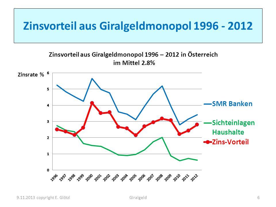 Zinsvorteil aus Giralgeldmonopol 1996 - 2012 9.11.2013 copyright E. GlötzlGiralgeld6