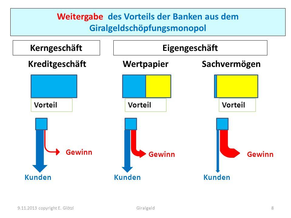 Weitergabe des Vorteils der Banken aus dem Giralgeldschöpfungsmonopol Gewinn Kreditgeschäft Vorteil WertpapierSachvermögen KerngeschäftEigengeschäft 9