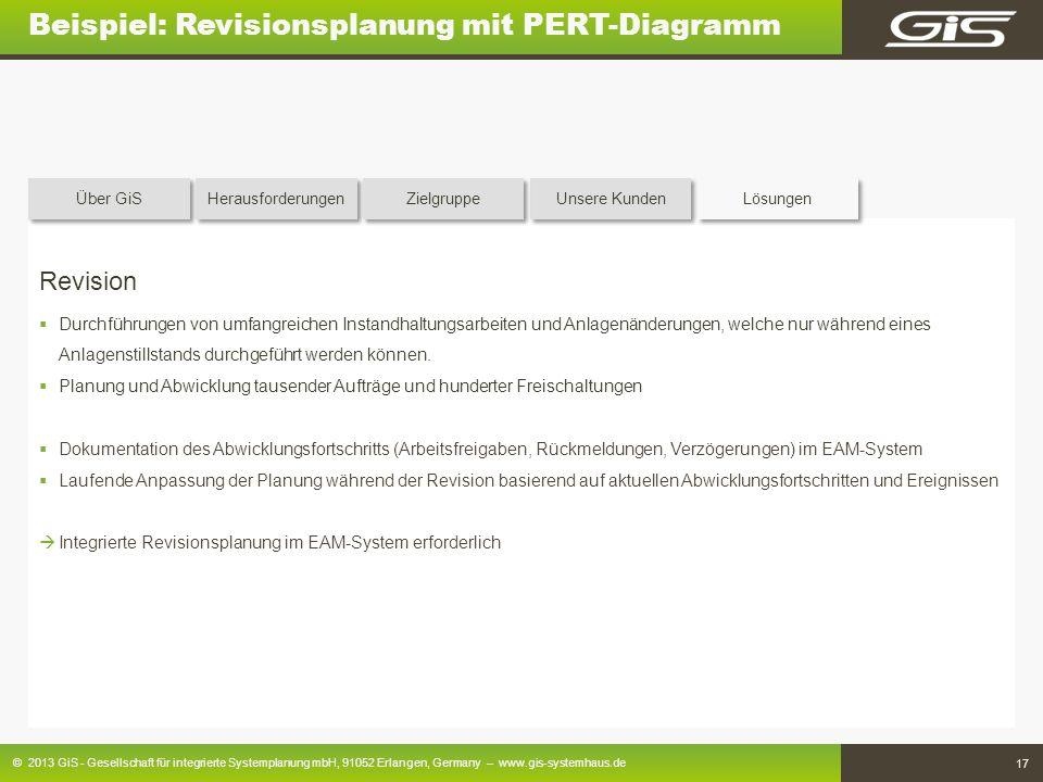© 2013 GiS - Gesellschaft für integrierte Systemplanung mbH, 91052 Erlangen, Germany – www.gis-systemhaus.de 17 Beispiel: Revisionsplanung mit PERT-Di