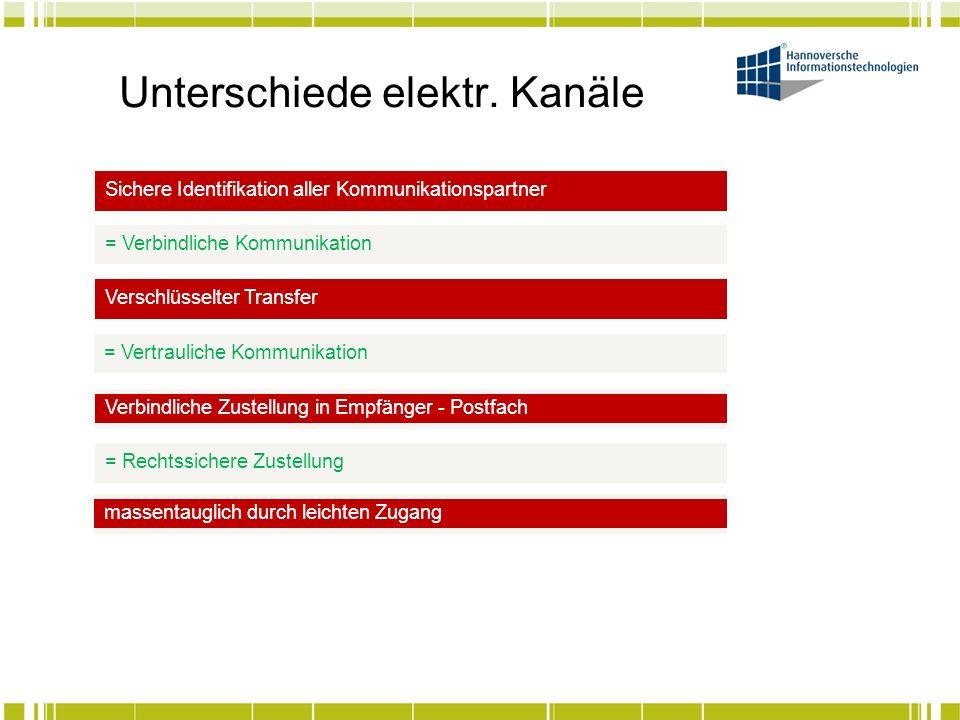 Anmeldung an De-Mail Bürger –Anmeldung über Portallösung der Anbieter mit nPA oder Nutzername/Passwort mit mobile TAN –Identifizierung über nPA oder über Identifizierungsdienstleister der Anbieter
