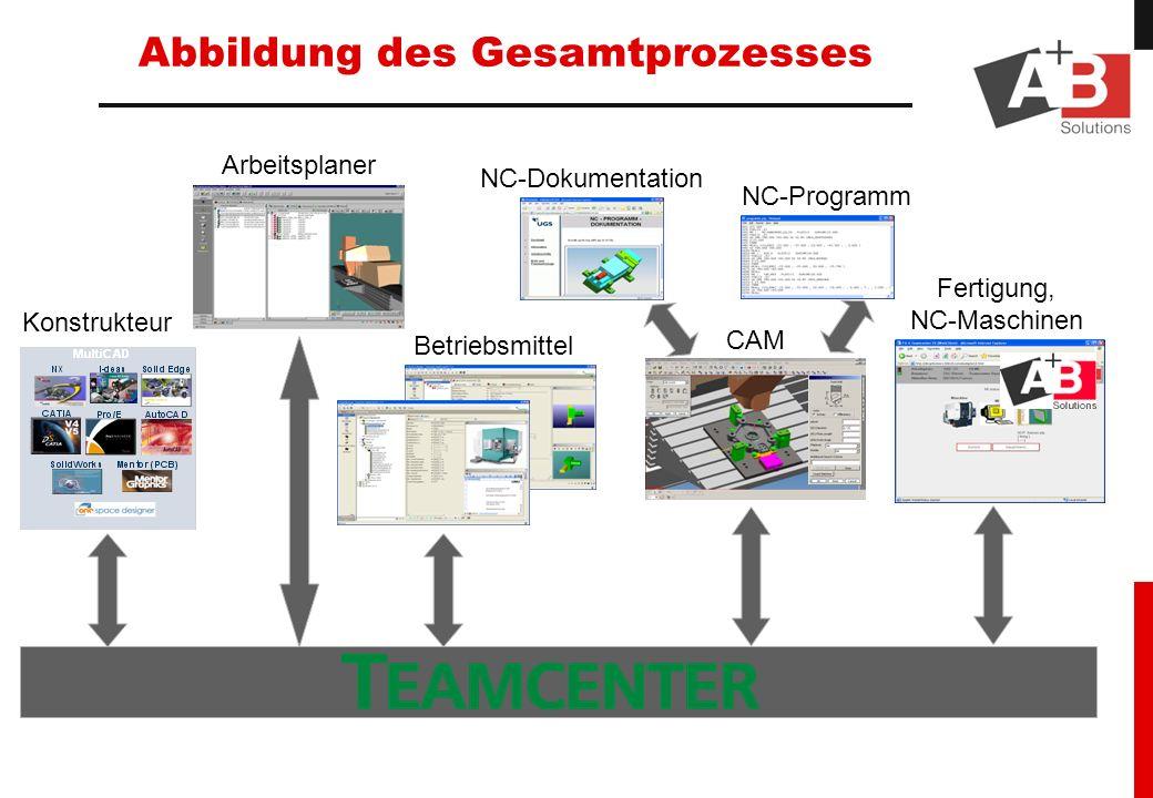 Abbildung des Gesamtprozesses Konstrukteur Arbeitsplaner Betriebsmittel NC-Programm NC-Dokumentation CAM Fertigung, NC-Maschinen