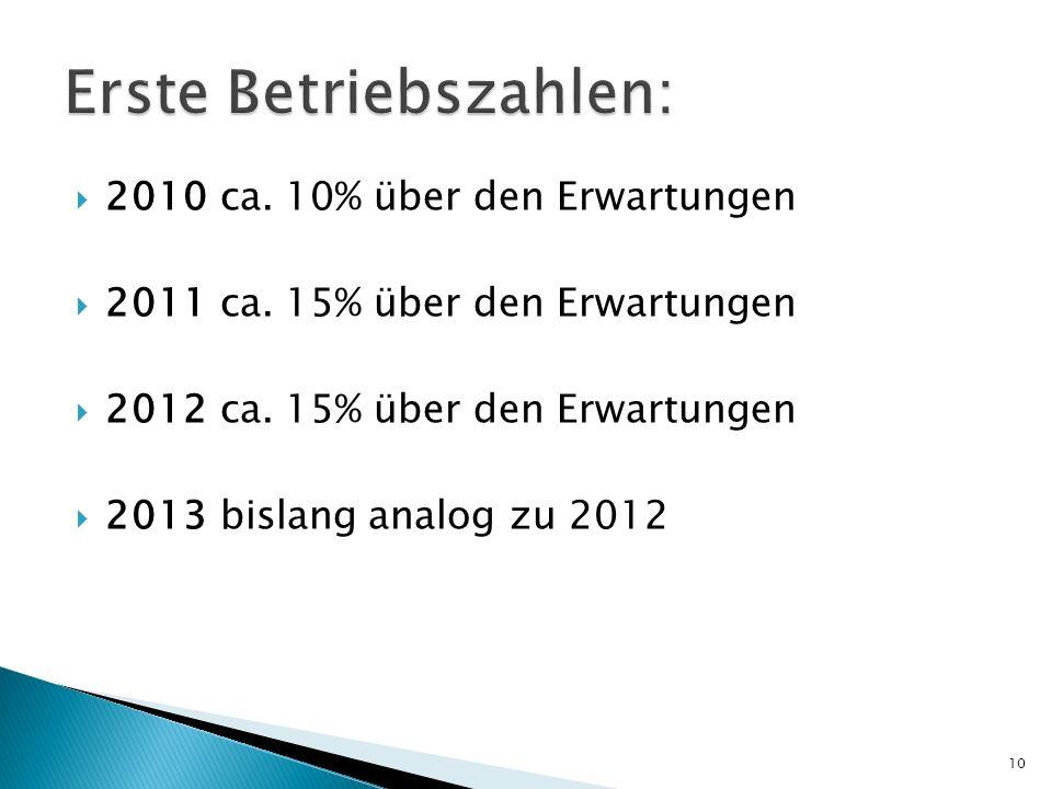 2010 ca. 10% über den Erwartungen 2011 ca. 15% über den Erwartungen 2012 ca. 15% über den Erwartungen 2013 bislang analog zu 2012 10