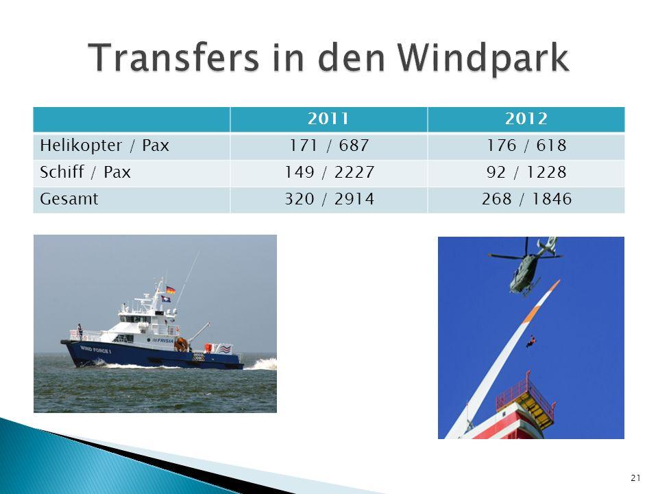 20112012 Helikopter / Pax171 / 687176 / 618 Schiff / Pax149 / 222792 / 1228 Gesamt320 / 2914268 / 1846 21