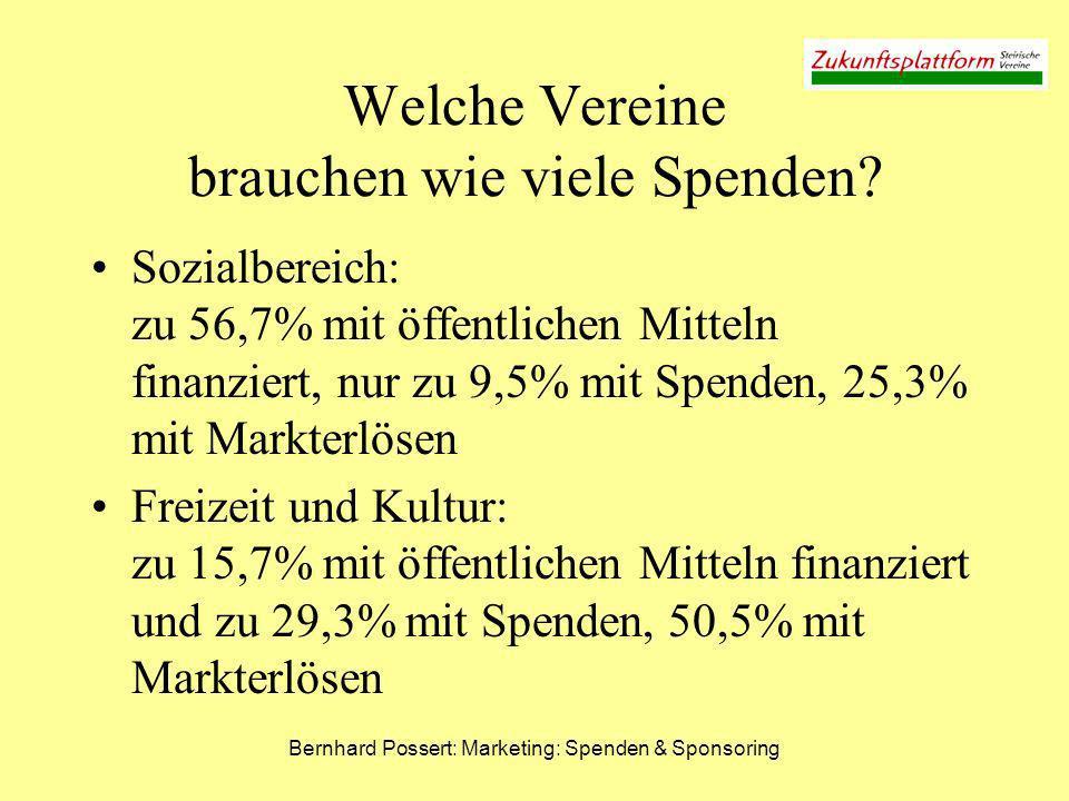Bernhard Possert: Marketing: Spenden & Sponsoring Welche Vereine brauchen wie viele Spenden? Sozialbereich: zu 56,7% mit öffentlichen Mitteln finanzie