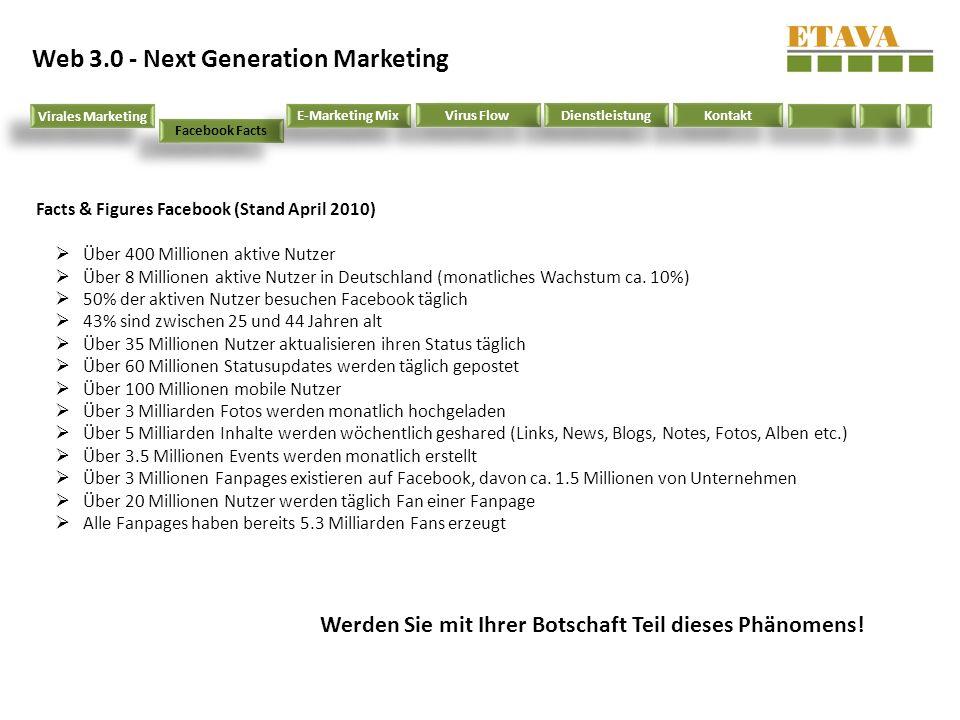 Facts & Figures Facebook (Stand April 2010) Über 400 Millionen aktive Nutzer Über 8 Millionen aktive Nutzer in Deutschland (monatliches Wachstum ca. 1