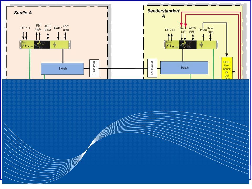 IP Premium Anwendungsbeispiel Hörfunk ModulationsnetzeSeite 11