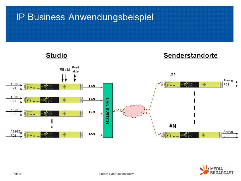 IP Business Anwendungsbeispiel Hörfunk ModulationsnetzeSeite 8 LAN SWITCH LAN AES/EBU RDS AES/EBU RDS AES/EBU RDS AES/EBU RDS Analog RDS Analog RDS St