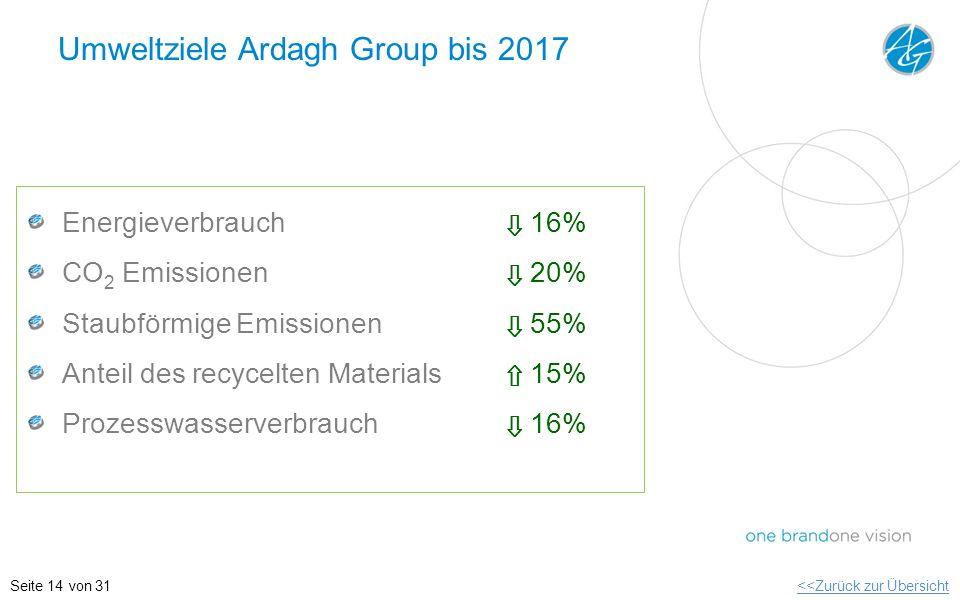 Umweltziele Ardagh Group bis 2017 Energieverbrauch 16% CO 2 Emissionen 20% Staubförmige Emissionen 55% Anteil des recycelten Materials 15% Prozesswass