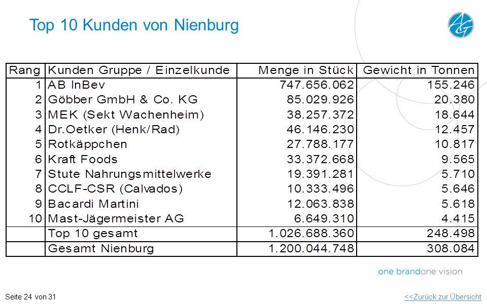 Top 10 Kunden von Nienburg <<Zurück zur ÜbersichtSeite 24 von 31