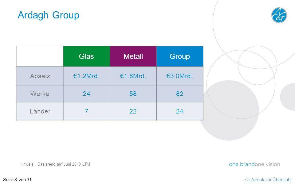 Ardagh Group GlasMetallGroup Absatz1.2Mrd.1.8Mrd.3.0Mrd. Werke245882 Länder72224 Hinweis: Basierend auf Juni 2010 LTM <<Zurück zur ÜbersichtSeite 8 vo