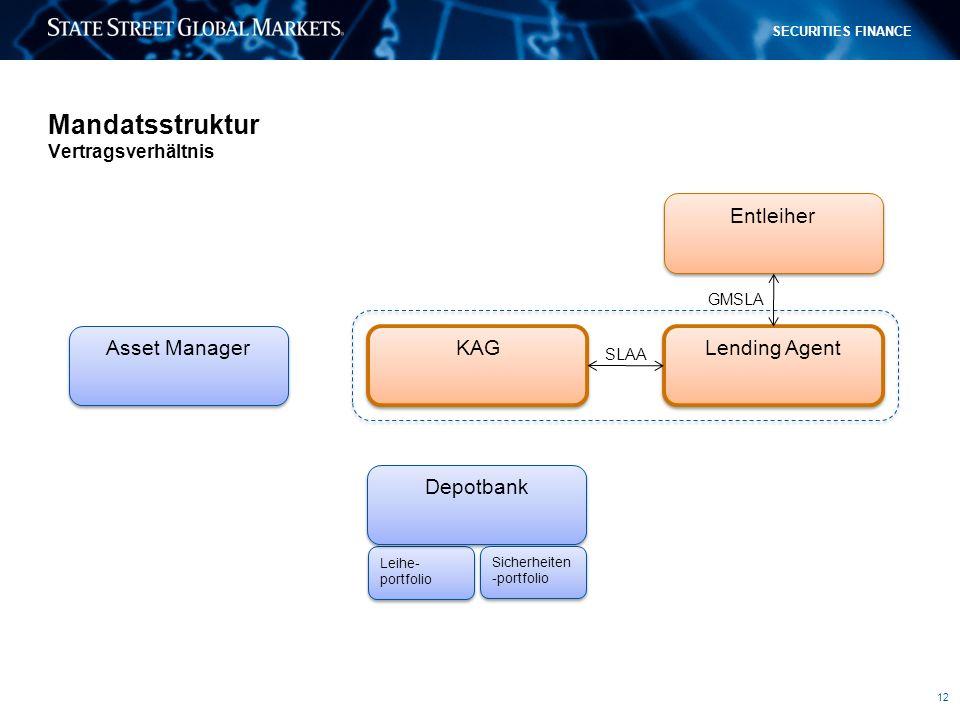 12 SECURITIES FINANCE Mandatsstruktur Vertragsverhältnis KAG Lending Agent Entleiher GMSLA SLAA Asset Manager Leihe- portfolio Depotbank Sicherheiten -portfolio