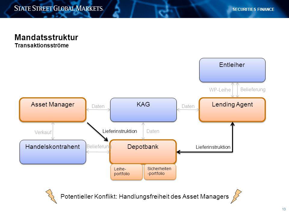 13 SECURITIES FINANCE Mandatsstruktur Transaktionsströme Lieferinstruktion Potentieller Konflikt: Handlungsfreiheit des Asset Managers Asset Manager L