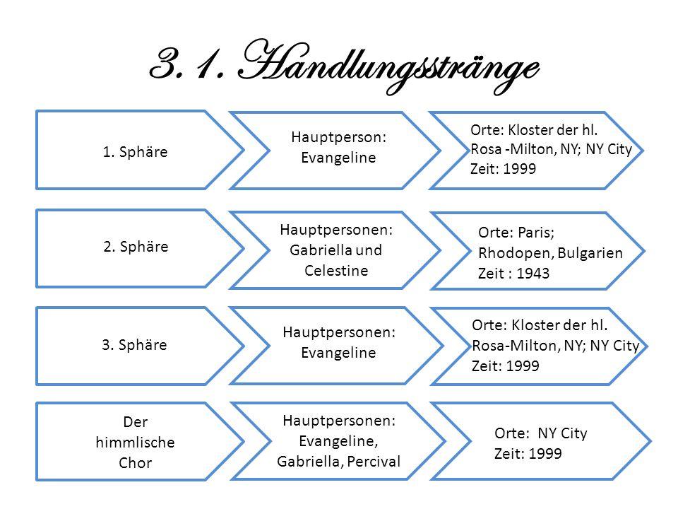 3.1. Handlungsstränge Hauptperson: Evangeline Orte: Kloster der hl.