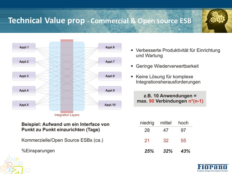 Technical Value prop - Commercial & Open source ESB